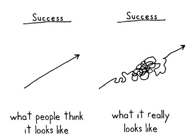 Image result for the road to success